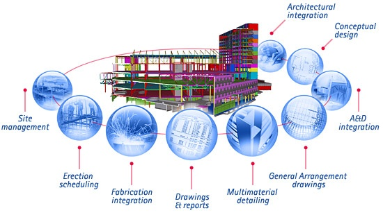 4 advantages of hiring bim services for fabricators in for Project 5d
